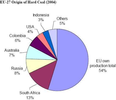 12 Graph 4: EU-27 Origin of Hard Coal (2004) Source: EU Energy Policy Data. Commission Staff Working Document.